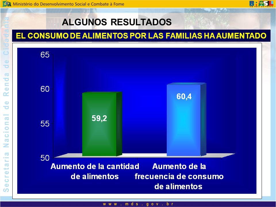 EL CONSUMO DE ALIMENTOS POR LAS FAMILIAS HA AUMENTADO ALGUNOS RESULTADOS