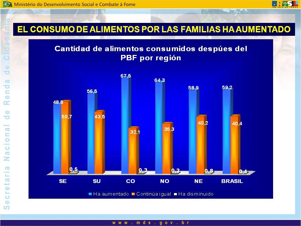 EL CONSUMO DE ALIMENTOS POR LAS FAMILIAS HA AUMENTADO