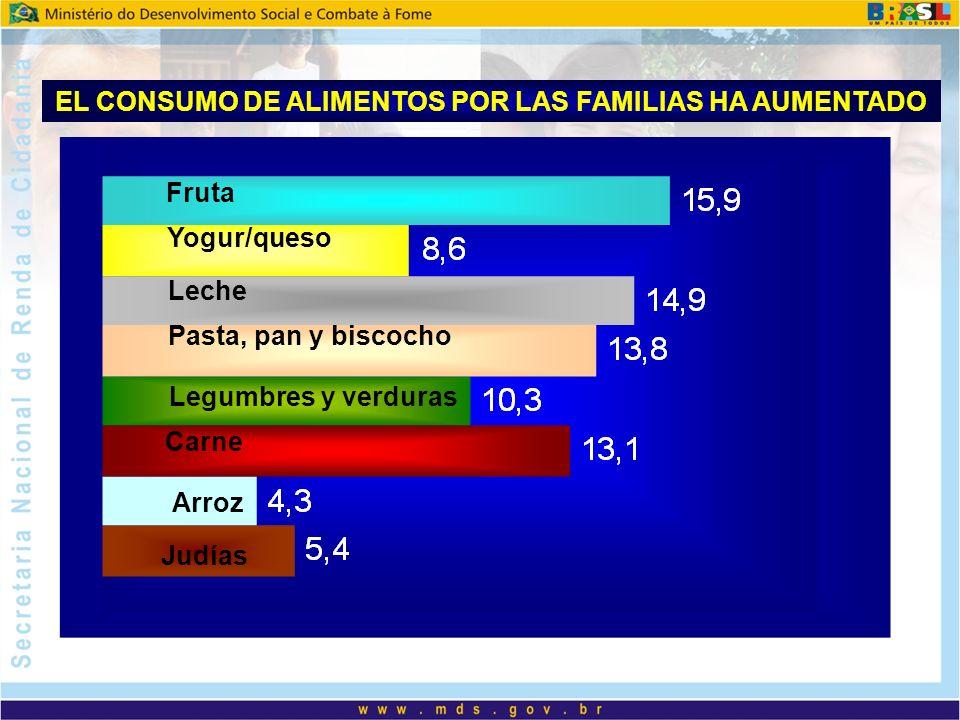 Fruta Yogur/queso Leche Pasta, pan y biscocho Carne Legumbres y verduras Arroz Judías