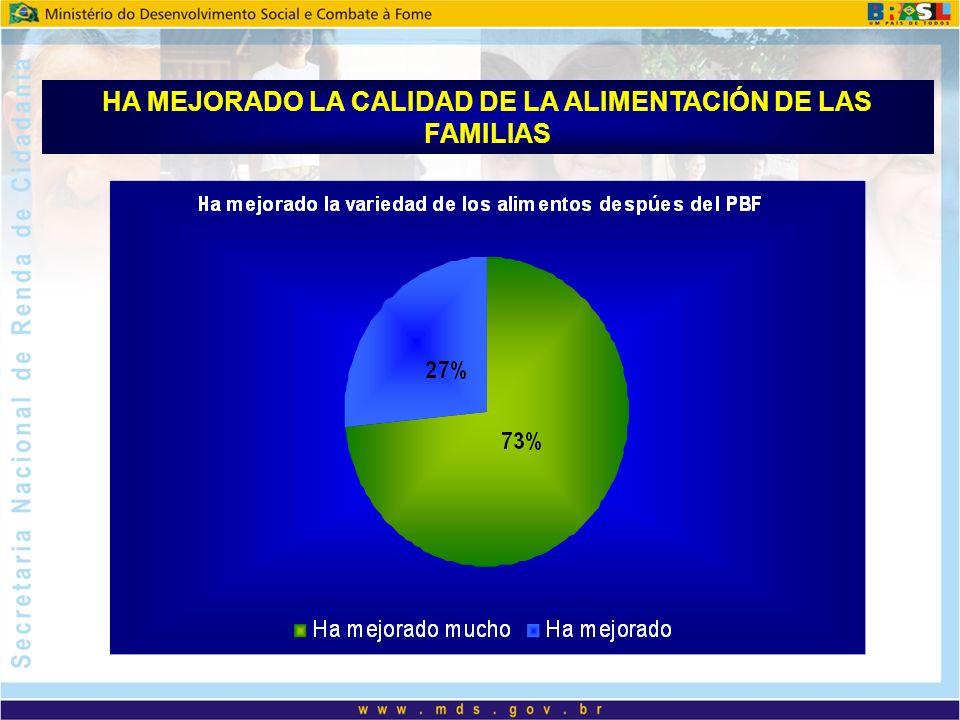 HA MEJORADO LA CALIDAD DE LA ALIMENTACIÓN DE LAS FAMILIAS