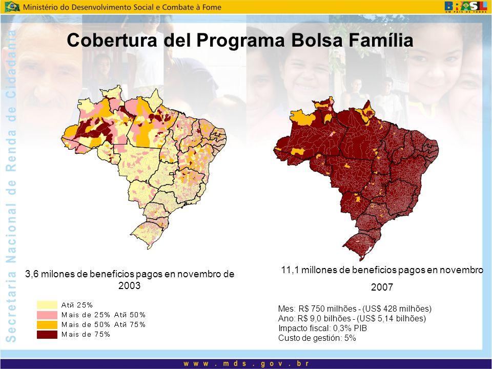 Cobertura del Programa Bolsa Família 3,6 milones de beneficios pagos en novembro de 2003 11,1 millones de beneficios pagos en novembro 2007 Mes: R$ 750 milhões - (US$ 428 milhões) Ano: R$ 9,0 bilhões - (US$ 5,14 bilhões) Impacto fiscal: 0,3% PIB Custo de gestión: 5%