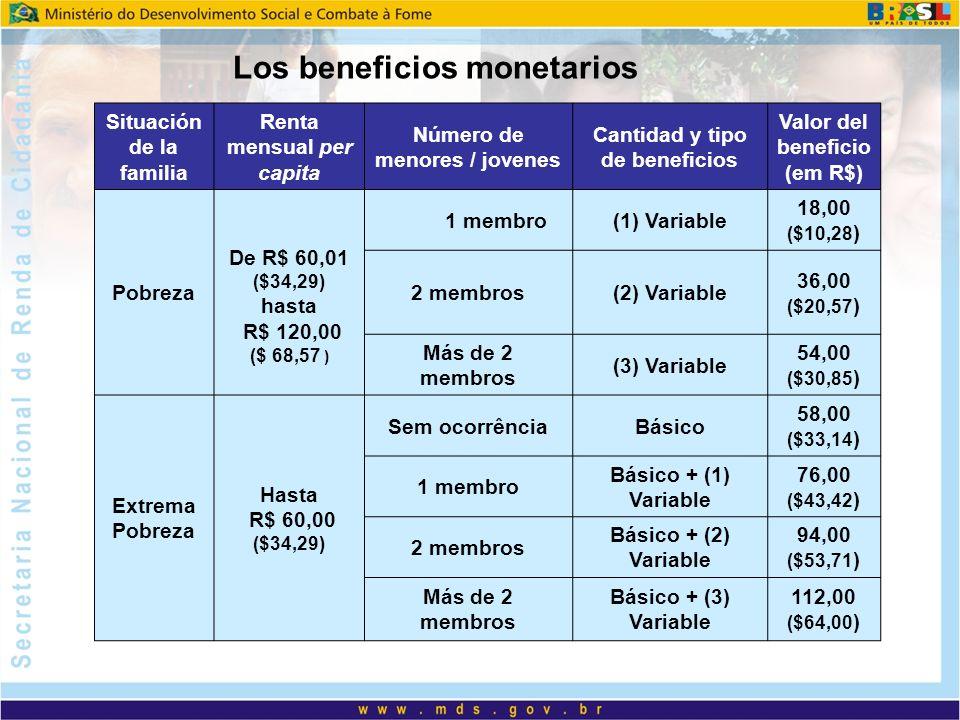 Situación de la familia Renta mensual per capita Número de menores / jovenes Cantidad y tipo de beneficios Valor del beneficio (em R$) Pobreza De R$ 60,01 ($34,29) hasta R$ 120,00 ($ 68,57 ) 1 membro(1) Variable 18,00 ($10,28 ) 2 membros(2) Variable 36,00 ($20,57 ) Más de 2 membros (3) Variable 54,00 ($30,85 ) Extrema Pobreza Hasta R$ 60,00 ($34,29) Sem ocorrênciaBásico 58,00 ($33,14 ) 1 membro Básico + (1) Variable 76,00 ($43,42 ) 2 membros Básico + (2) Variable 94,00 ($53,71 ) Más de 2 membros Básico + (3) Variable 112,00 ($64,00 ) Los beneficios monetarios