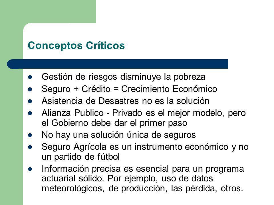 Conceptos Críticos Gestión de riesgos disminuye la pobreza Seguro + Crédito = Crecimiento Económico Asistencia de Desastres no es la solución Alianza