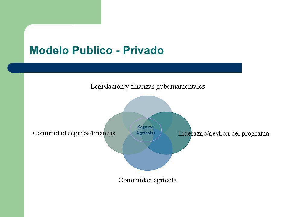Modelo Publico - Privado Seguros Agrícolas