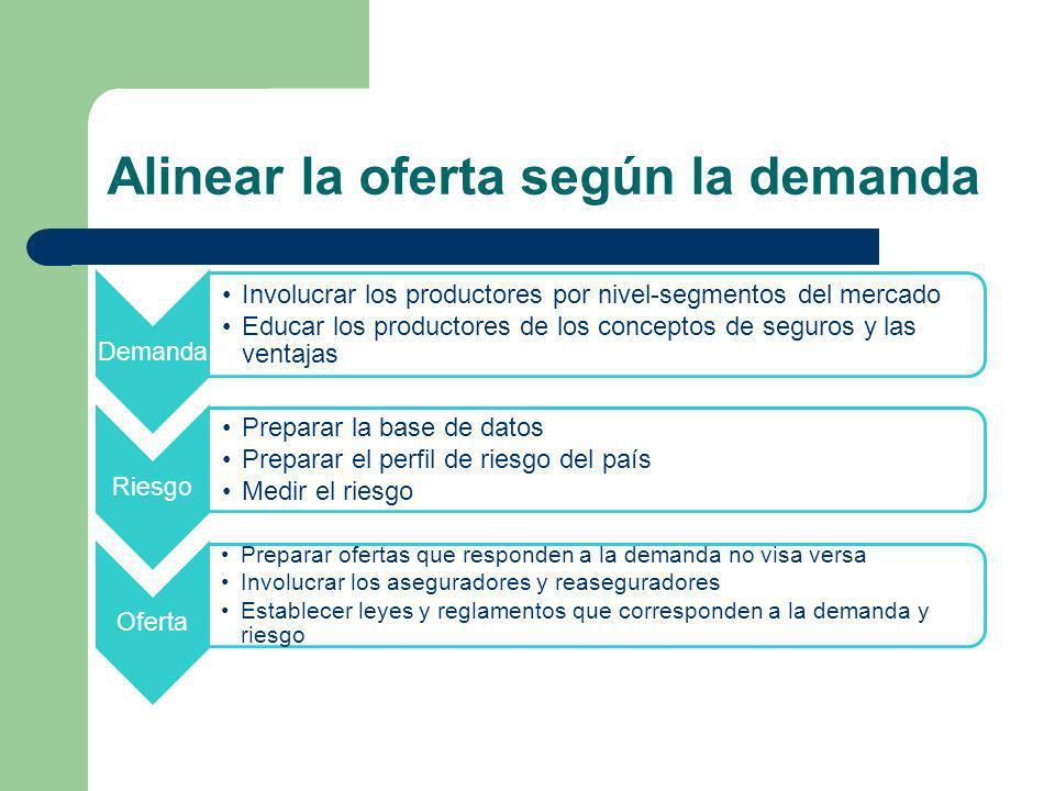 Alinear la oferta según la demanda Demanda Involucrar los productores por nivel-segmentos del mercado Educar los productores de los conceptos de segur