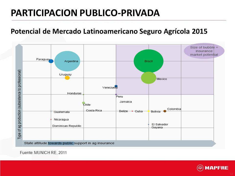 12 Potencial de Mercado Latinoamericano Seguro Agrícola 2015 PARTICIPACION PUBLICO-PRIVADA Fuente: MUNICH RE, 2011