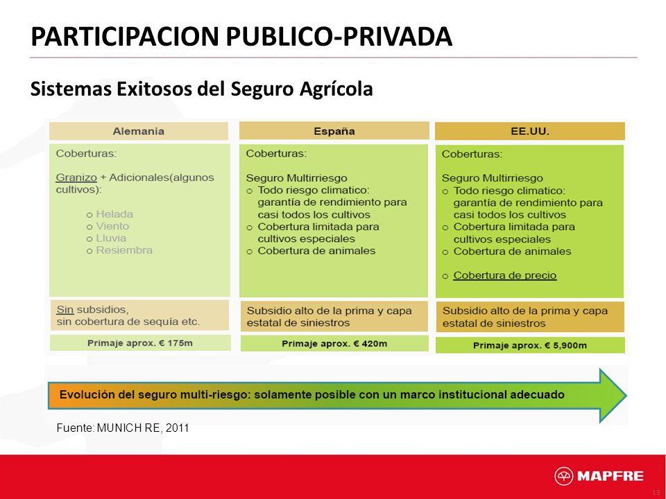 13 Sistemas Exitosos del Seguro Agrícola Fuente: MUNICH RE, 2011 PARTICIPACION PUBLICO-PRIVADA