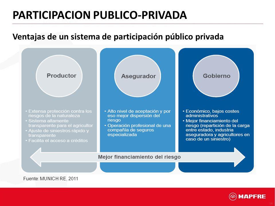 14 Ventajas de un sistema de participación público privada Fuente: MUNICH RE, 2011 PARTICIPACION PUBLICO-PRIVADA