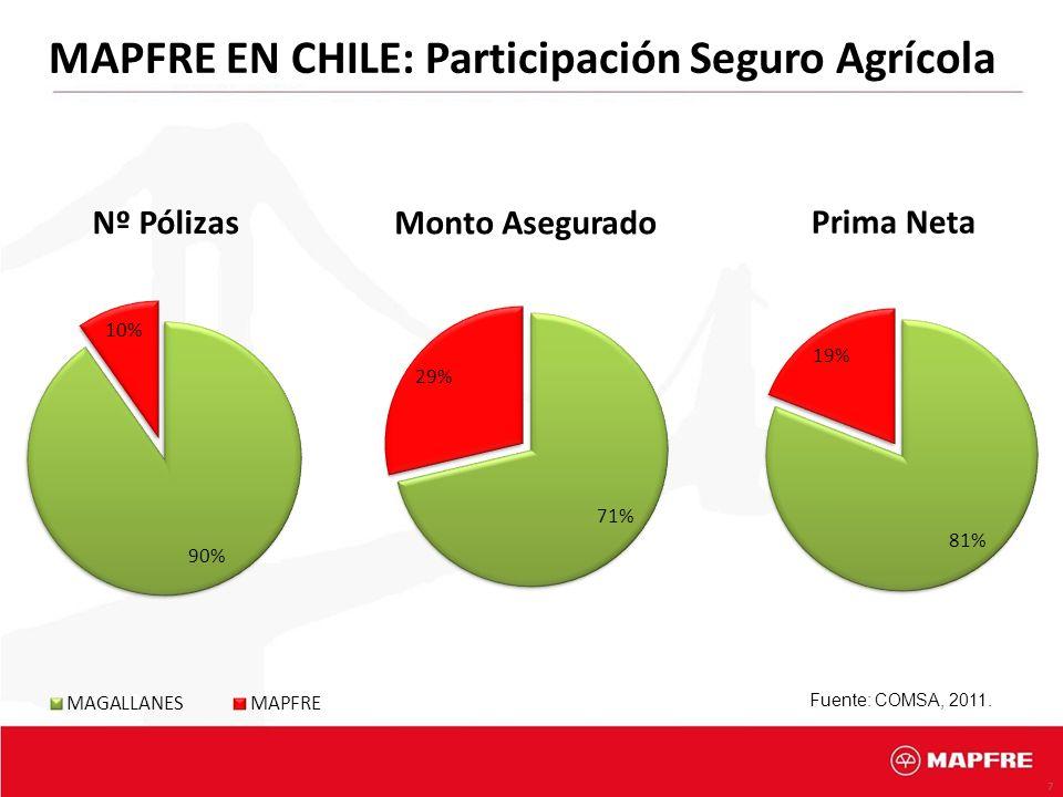 7 MAPFRE EN CHILE: Participación Seguro Agrícola Fuente: COMSA, 2011.