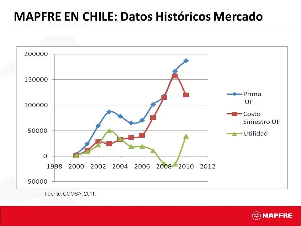 8 MAPFRE EN CHILE: Datos Históricos Mercado