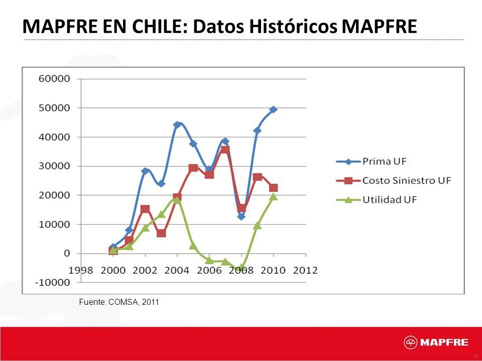 9 Fuente: COMSA, 2011 MAPFRE EN CHILE: Datos Históricos MAPFRE