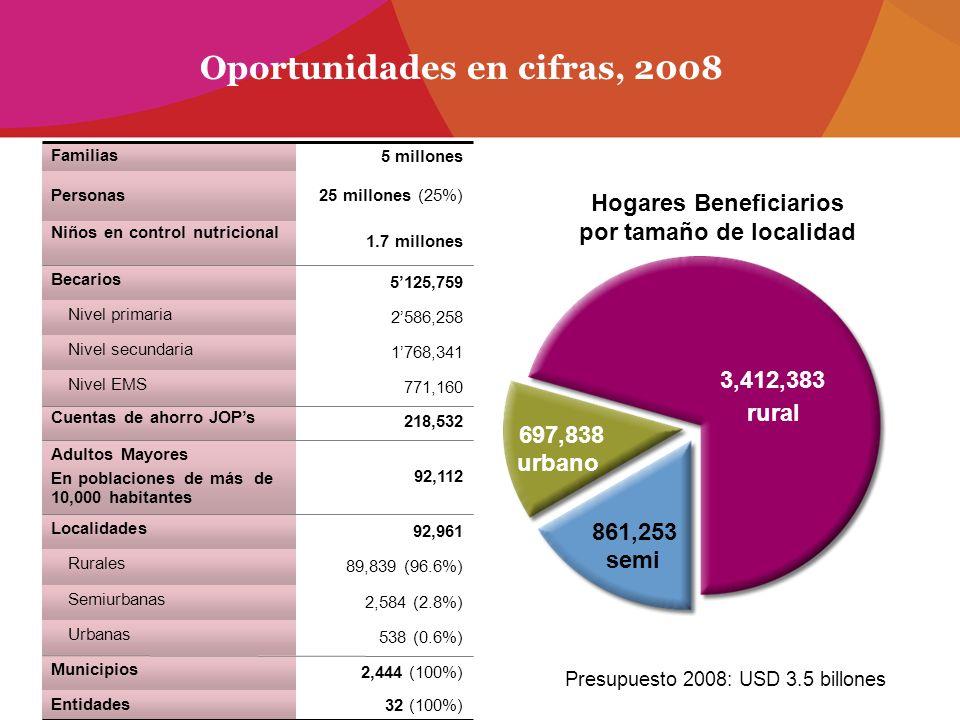92,961 Localidades 5125,759 Becarios 218,532 Cuentas de ahorro JOPs 1.7 millones Niños en control nutricional 32 (100%) Entidades 2,444 (100%) Municip
