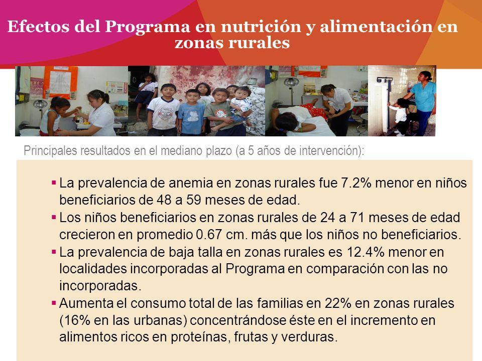 Efectos del Programa en nutrición y alimentación en zonas rurales La prevalencia de anemia en zonas rurales fue 7.2% menor en niños beneficiarios de 4
