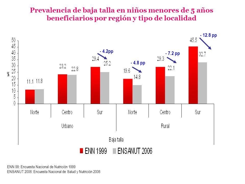 Prevalencia de baja talla en niños menores de 5 años beneficiarios por región y tipo de localidad - 4.8 pp - 7.2 pp - 12.8 pp ENN 99: Encuesta Naciona