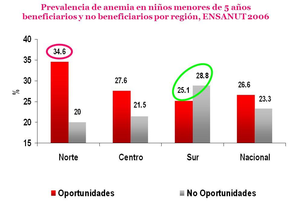 Prevalencia de anemia en niños menores de 5 años beneficiarios y no beneficiarios por región, ENSANUT 2006