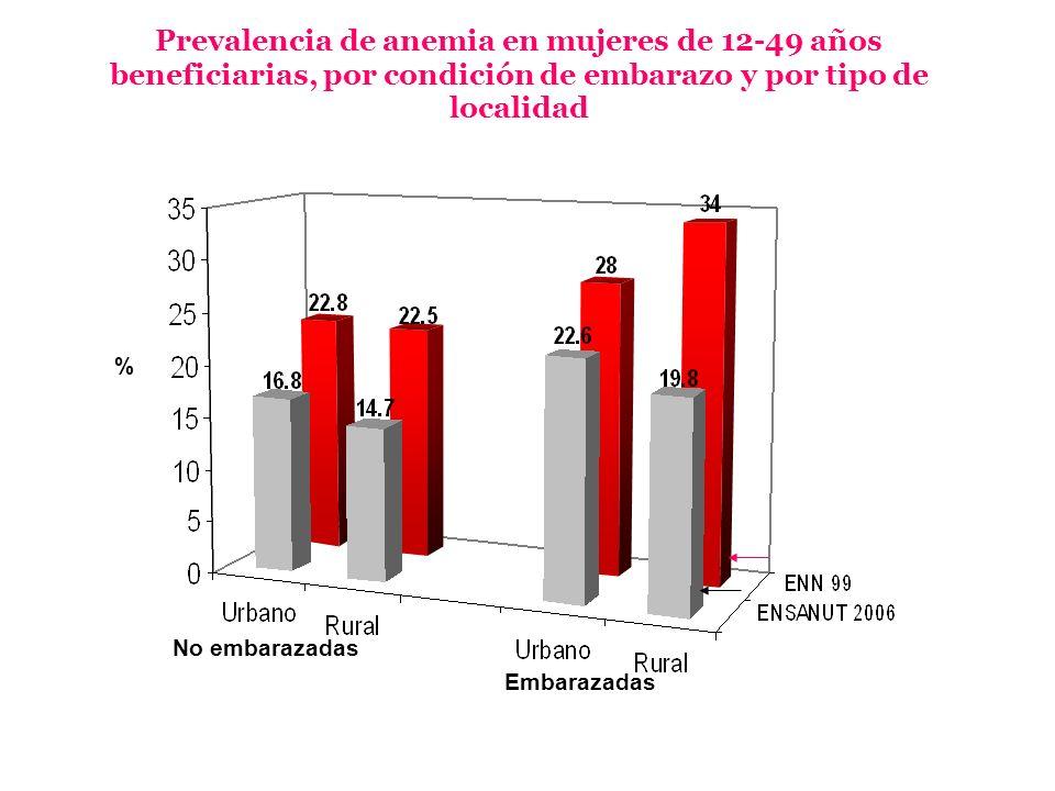 Prevalencia de anemia en mujeres de 12-49 años beneficiarias, por condición de embarazo y por tipo de localidad % No embarazadas Embarazadas