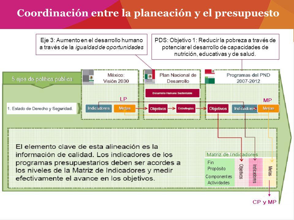 Coordinación entre la planeación y el presupuesto Eje 3: Aumento en el desarrollo humano a través de la igualdad de oportunidades PDS: Objetivo 1: Red