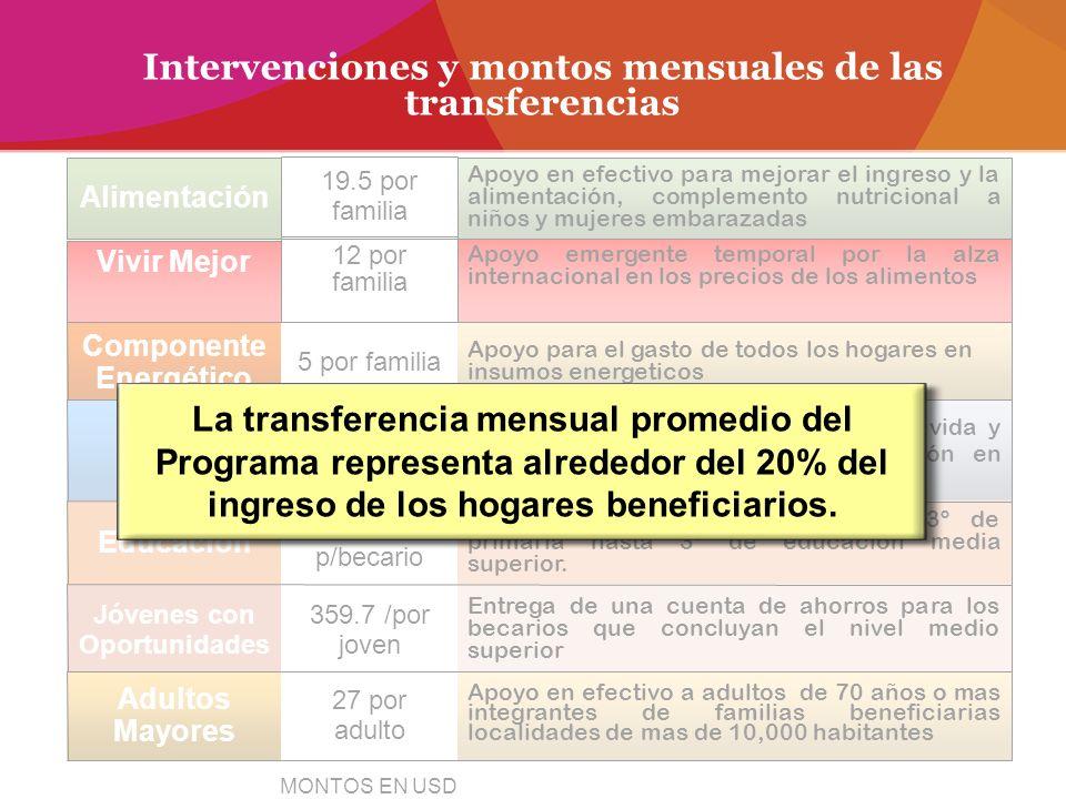 Intervenciones y montos mensuales de las transferencias Apoyo en efectivo para mejorar el ingreso y la alimentación, complemento nutricional a niños y