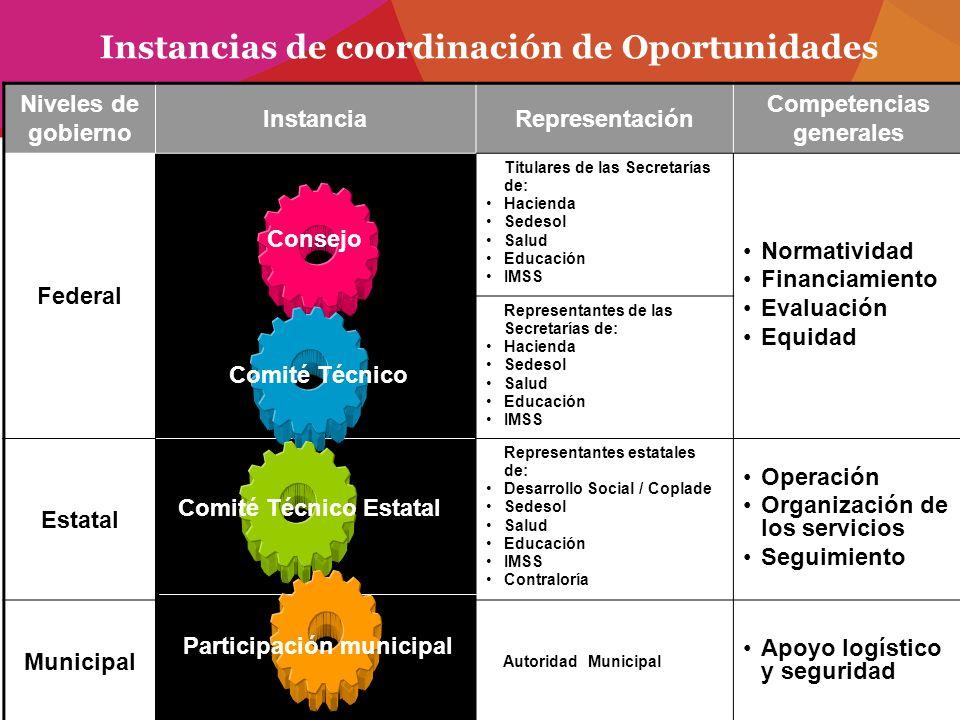Instancias de coordinación de Oportunidades Niveles de gobierno InstanciaRepresentación Competencias generales Federal Titulares de las Secretarías de