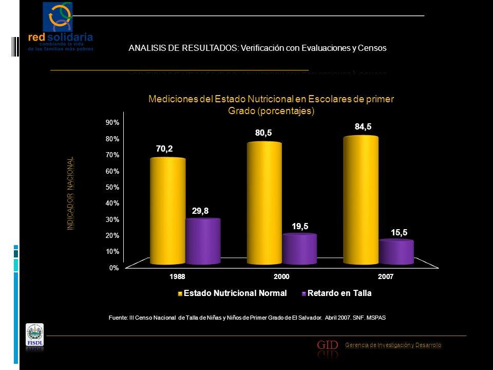 Mediciones del Estado Nutricional en Escolares de primer Grado (porcentajes)