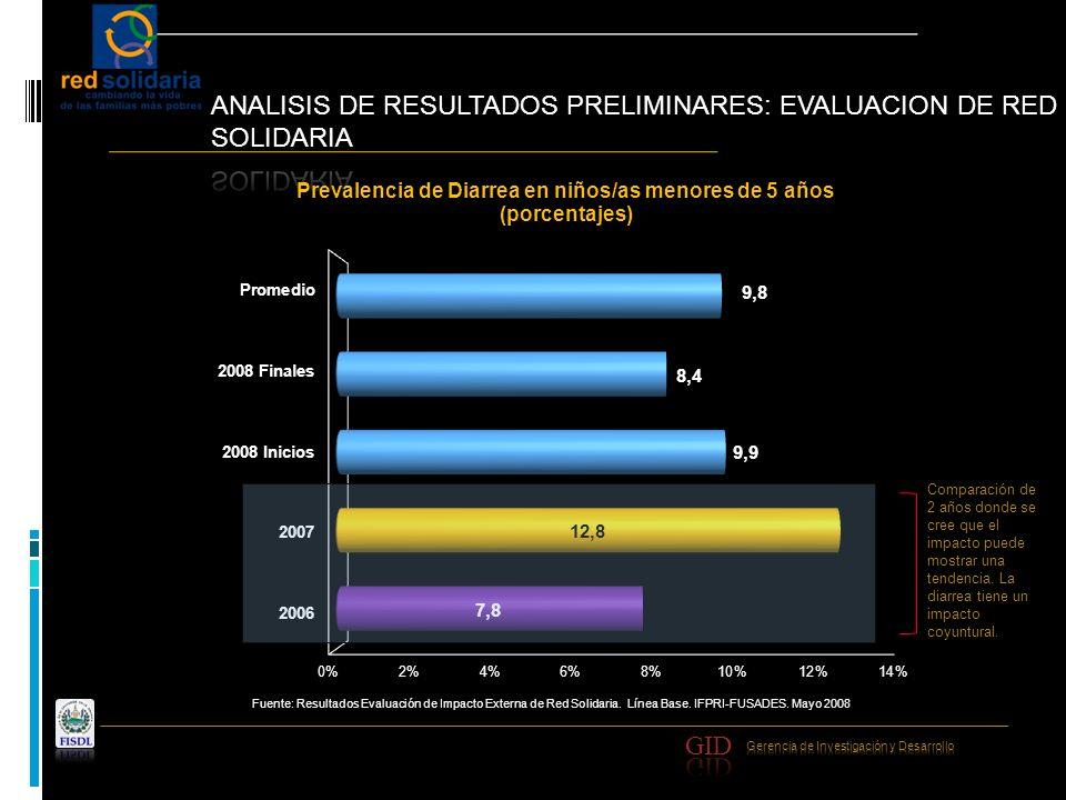 Fuente: Resultados Evaluación de Impacto Externa de Red Solidaria. Línea Base. IFPRI-FUSADES. Mayo 2008 Comparación de 2 años donde se cree que el imp