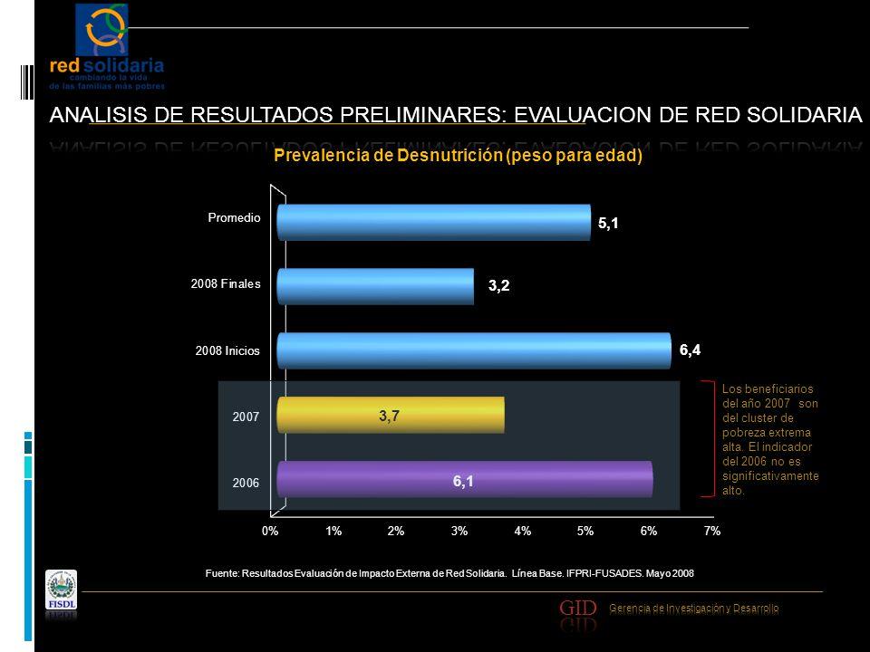 Fuente: Resultados Evaluación de Impacto Externa de Red Solidaria. Línea Base. IFPRI-FUSADES. Mayo 2008 Los beneficiarios del año 2007 son del cluster