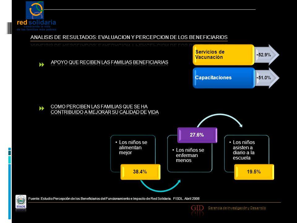 Fuente: Estudio Percepción de los Beneficiarios del Funcionamiento e Impacto de Red Solidaria. FISDL. Abril 2008 52.9% Servicios de Vacunación 51.0% C