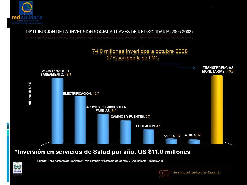 Fuente: Departamento de Registro y Transferencias y Sistema de Control y Seguimiento. Octubre 2008 Millones de US $ *Inversión en servicios de Salud p