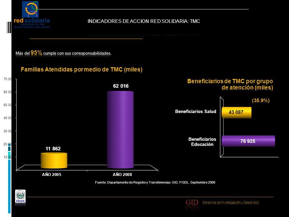 10.76% Proporción del Bono (TMC) en relación al Ingreso Familiar Anual Fuente: Resultados Evaluación de Impacto Externa de Red Solidaria.