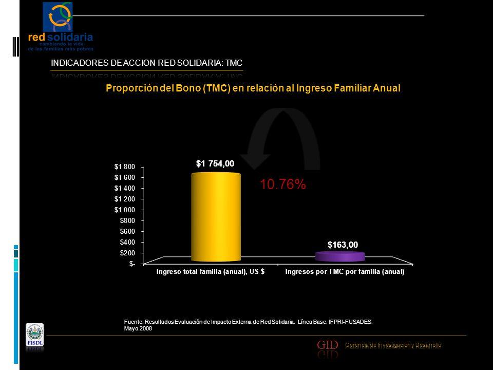 10.76% Proporción del Bono (TMC) en relación al Ingreso Familiar Anual Fuente: Resultados Evaluación de Impacto Externa de Red Solidaria. Línea Base.