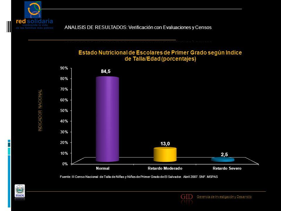 Fuente: III Censo Nacional de Talla de Niñas y Niños de Primer Grado de El Salvador. Abril 2007. SNF. MSPAS