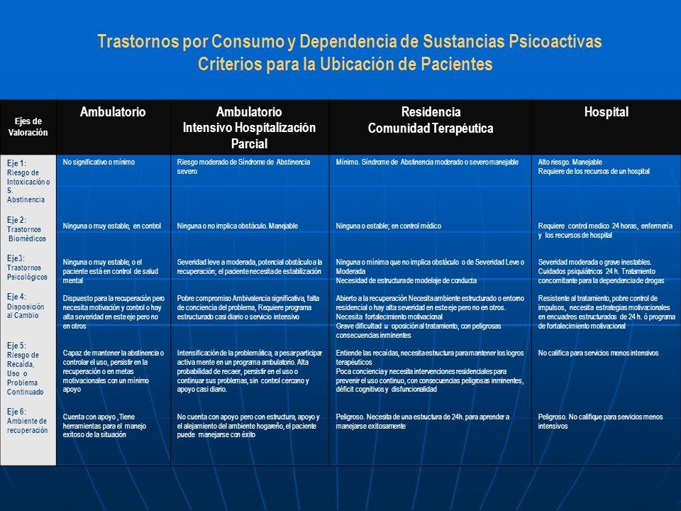 Trastornos por Consumo y Dependencia de Sustancias Psicoactivas Criterios para la Ubicación de Pacientes Ejes de Valoración Ambulatorio Intensivo Hosp