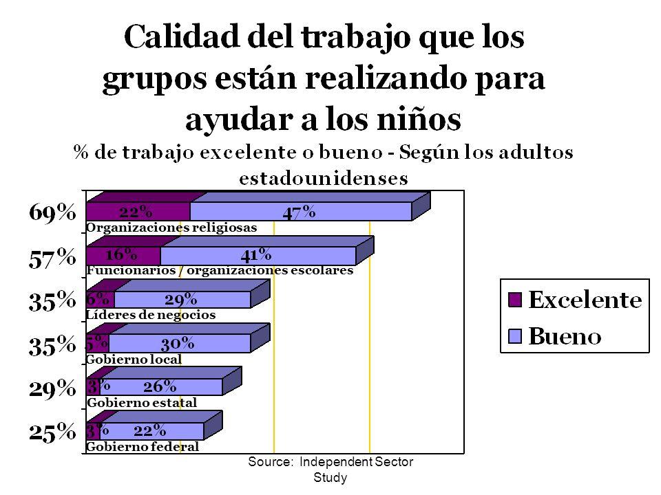 Source: Independent Sector Study Organizaciones religiosas Funcionarios / organizaciones escolares Líderes de negocios Gobierno local Gobierno estatal