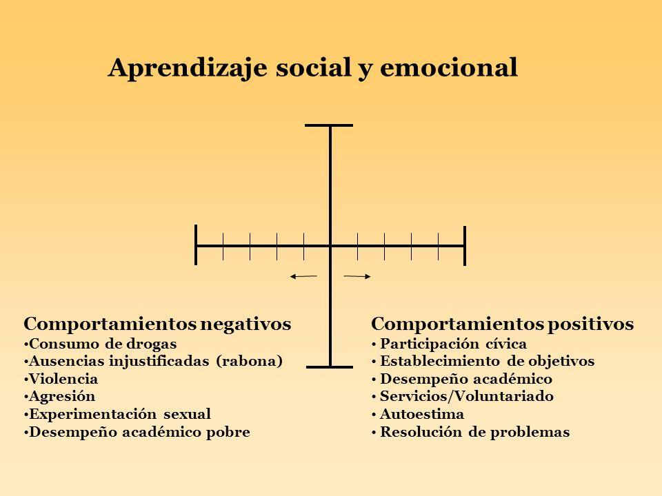 Aprendizaje social y emocional Comportamientos negativos Consumo de drogas Ausencias injustificadas (rabona) Violencia Agresión Experimentación sexual