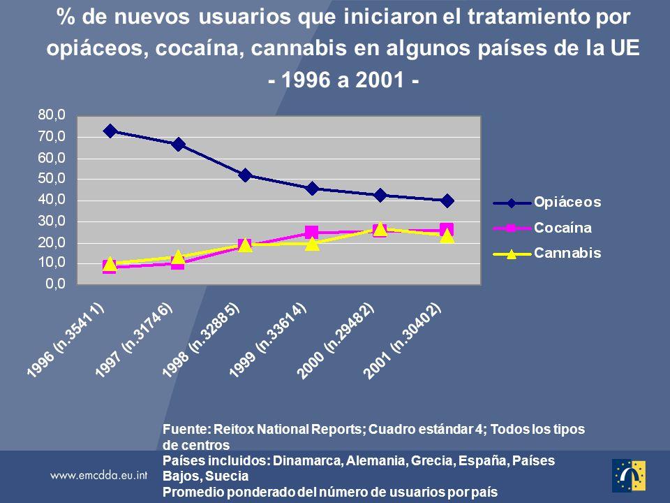 % de nuevos usuarios que iniciaron el tratamiento por opiáceos, cocaína, cannabis en algunos países de la UE - 1996 a 2001 - Fuente: Reitox National Reports; Cuadro estándar 4; Todos los tipos de centros Países incluidos: Dinamarca, Alemania, Grecia, España, Países Bajos, Suecia Promedio ponderado del número de usuarios por país