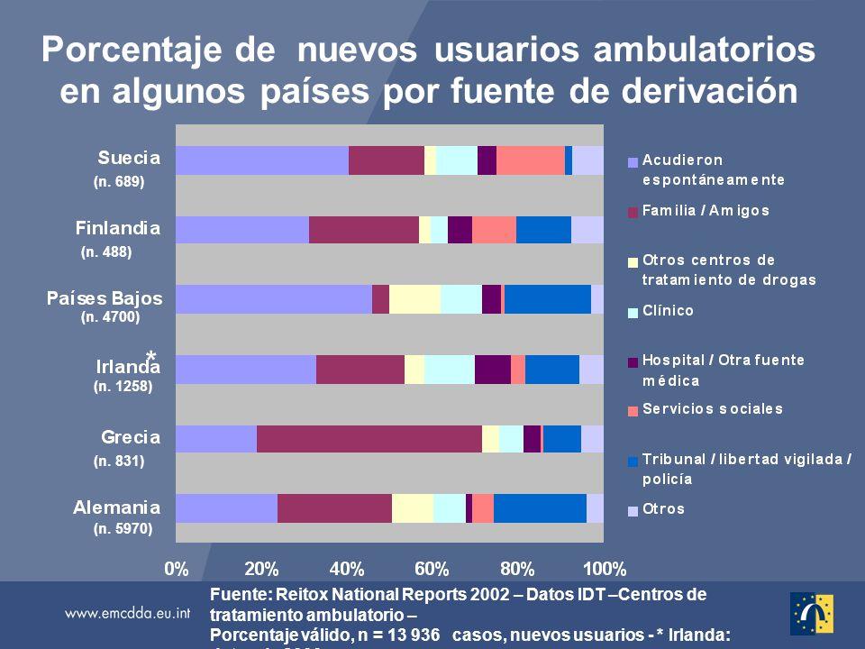 Porcentaje de nuevos usuarios ambulatorios en algunos países por fuente de derivación Fuente: Reitox National Reports 2002 – Datos IDT –Centros de tratamiento ambulatorio – Porcentaje válido, n = 13 936 casos, nuevos usuarios - * Irlanda: datos de 2000 (n.