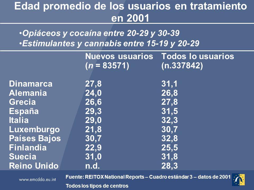 Edad promedio de los usuarios en tratamiento en 2001 Nuevos usuariosTodos lo usuarios (n = 83571)(n.337842) Dinamarca27,831,1 Alemania24,026,8 Grecia26,627,8 España29,331,5 Italia29,032,3 Luxemburgo21,830,7 Países Bajos30,732,8 Finlandia22,925,5 Suecia31,031,8 Reino Unidon.d.28,3 Fuente: REITOX National Reports – Cuadro estándar 3 – datos de 2001 Todos los tipos de centros Opiáceos y cocaína entre 20-29 y 30-39 Estimulantes y cannabis entre 15-19 y 20-29