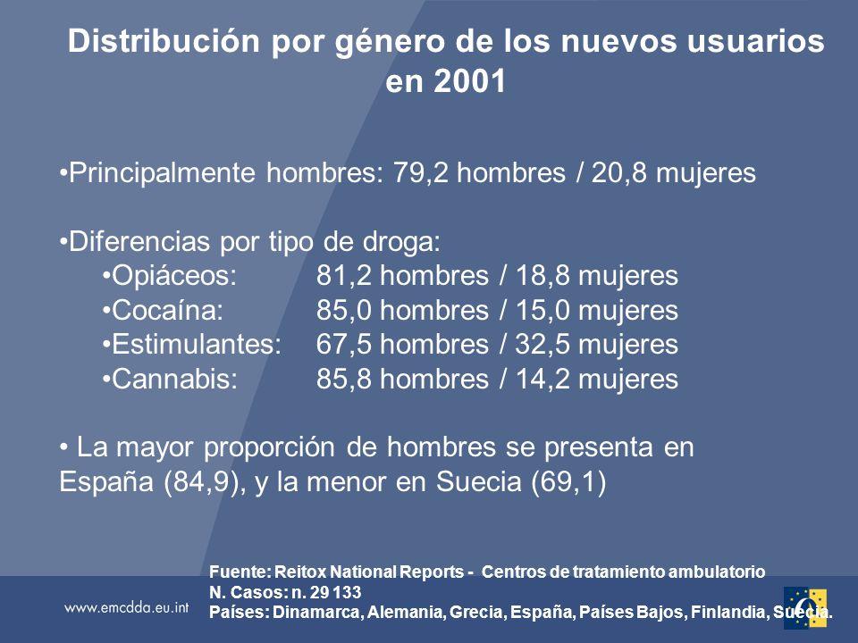 Distribución por género de los nuevos usuarios en 2001 Fuente: Reitox National Reports - Centros de tratamiento ambulatorio N.