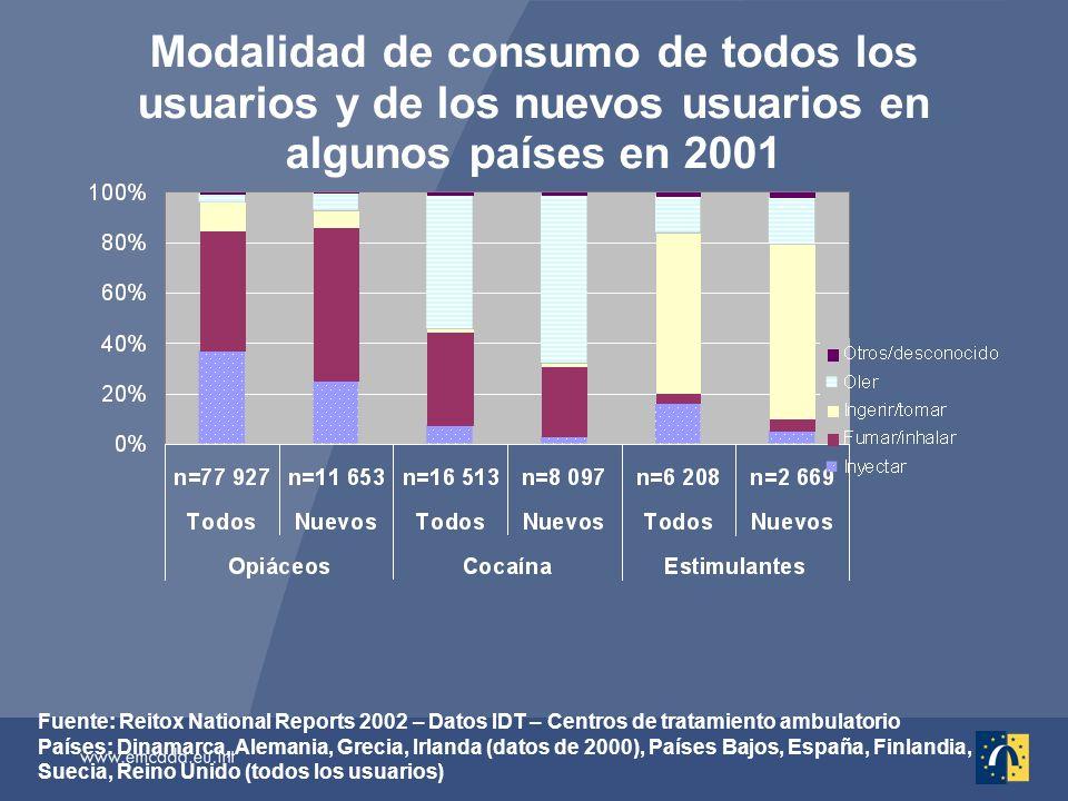 Modalidad de consumo de todos los usuarios y de los nuevos usuarios en algunos países en 2001 Fuente: Reitox National Reports 2002 – Datos IDT – Centros de tratamiento ambulatorio Países: Dinamarca, Alemania, Grecia, Irlanda (datos de 2000), Países Bajos, España, Finlandia, Suecia, Reino Unido (todos los usuarios)