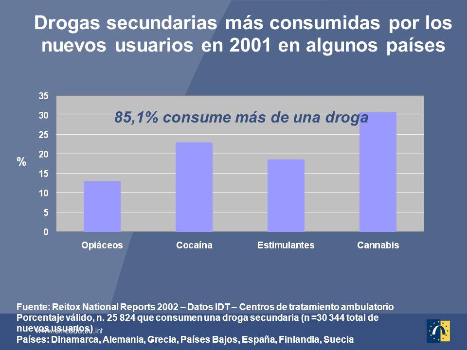 Drogas secundarias más consumidas por los nuevos usuarios en 2001 en algunos países Fuente: Reitox National Reports 2002 – Datos IDT – Centros de tratamiento ambulatorio Porcentaje válido, n.