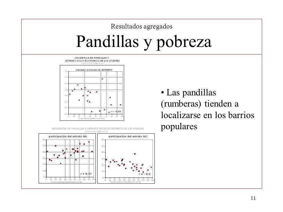 11 Resultados agregados Pandillas y pobreza Las pandillas (rumberas) tienden a localizarse en los barrios populares