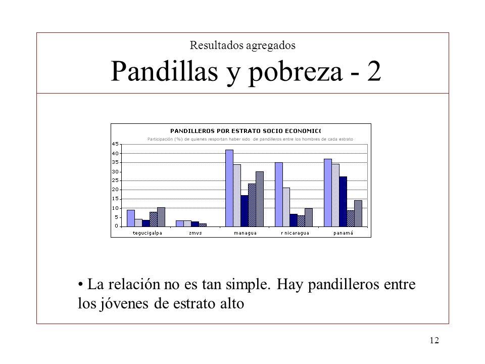 12 Resultados agregados Pandillas y pobreza - 2 La relación no es tan simple. Hay pandilleros entre los jóvenes de estrato alto