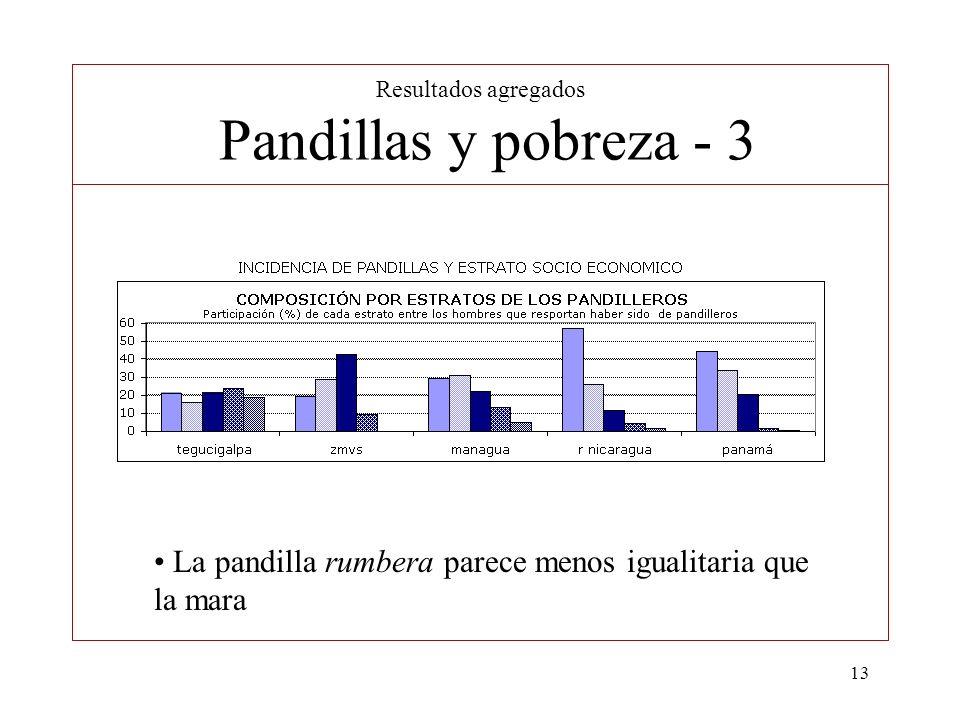 13 Resultados agregados Pandillas y pobreza - 3 La pandilla rumbera parece menos igualitaria que la mara