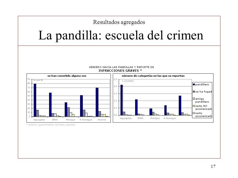 17 Resultados agregados La pandilla: escuela del crimen