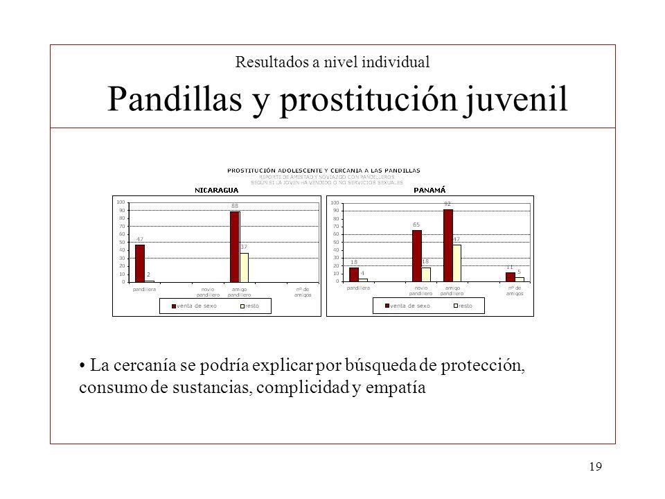 19 Resultados a nivel individual Pandillas y prostitución juvenil La cercanía se podría explicar por búsqueda de protección, consumo de sustancias, co