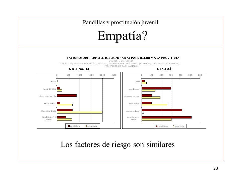 23 Pandillas y prostitución juvenil Empatía? Los factores de riesgo son similares