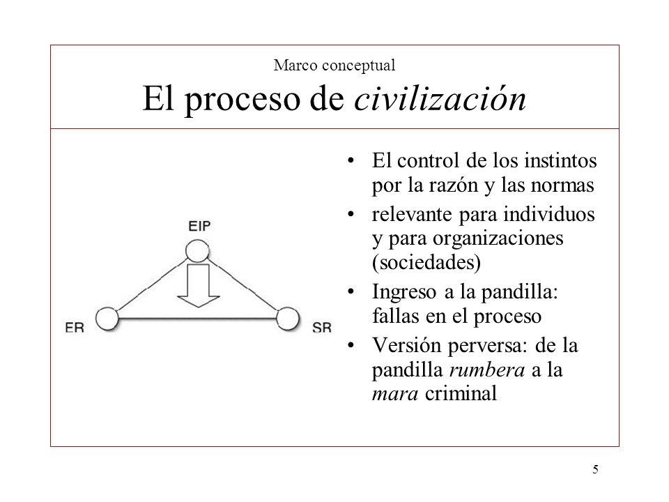 5 Marco conceptual El proceso de civilización El control de los instintos por la razón y las normas relevante para individuos y para organizaciones (s