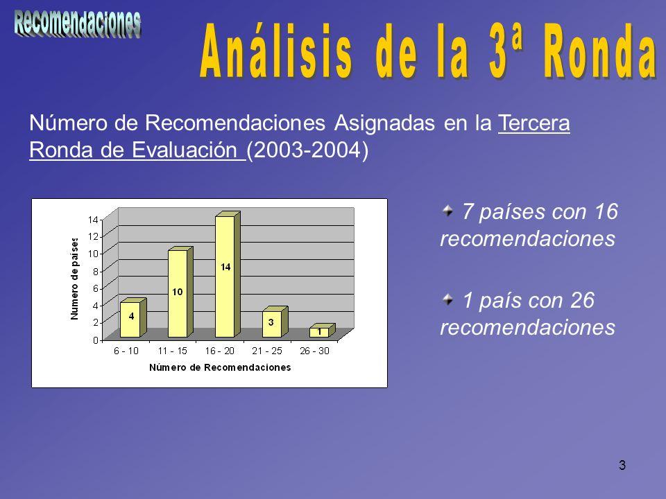 3 Número de Recomendaciones Asignadas en la Tercera Ronda de Evaluación (2003-2004) 7 países con 16 recomendaciones 1 país con 26 recomendaciones