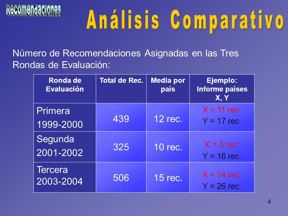 4 Número de Recomendaciones Asignadas en las Tres Rondas de Evaluación: Ronda de Evaluación Total de Rec.Media por país Ejemplo: Informe países X, Y P
