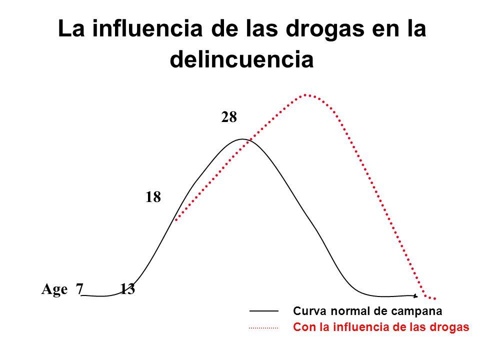 La influencia de las drogas en la delincuencia Age 7 13 18 28 Curva normal de campana Con la influencia de las drogas